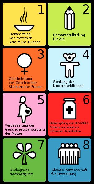 Piktogramm der acht Milleniums-Entwicklungsziele der UN